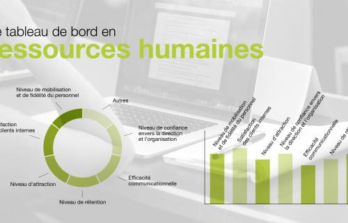 Tableau de bord ressources humaines