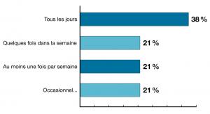 Linkedin sondage et statistiques