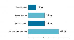 statistiques sondage réseaux sociaux